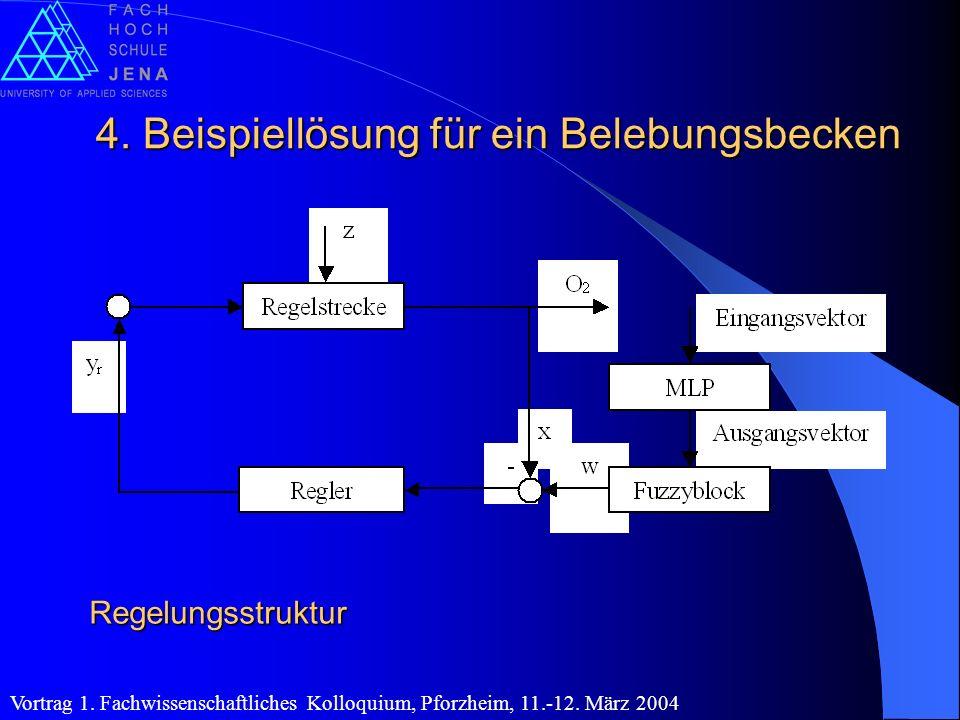 Regelungsstruktur 4. Beispiellösung für ein Belebungsbecken Vortrag 1. Fachwissenschaftliches Kolloquium, Pforzheim, 11.-12. März 2004