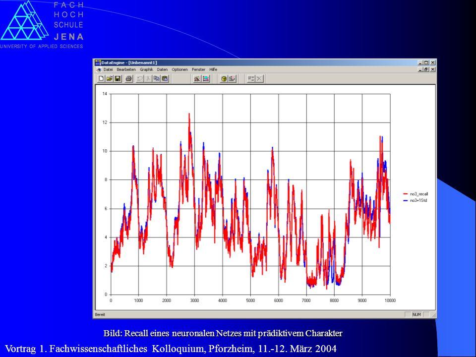 Bild: Recall eines neuronalen Netzes mit prädiktivem Charakter Vortrag 1. Fachwissenschaftliches Kolloquium, Pforzheim, 11.-12. März 2004