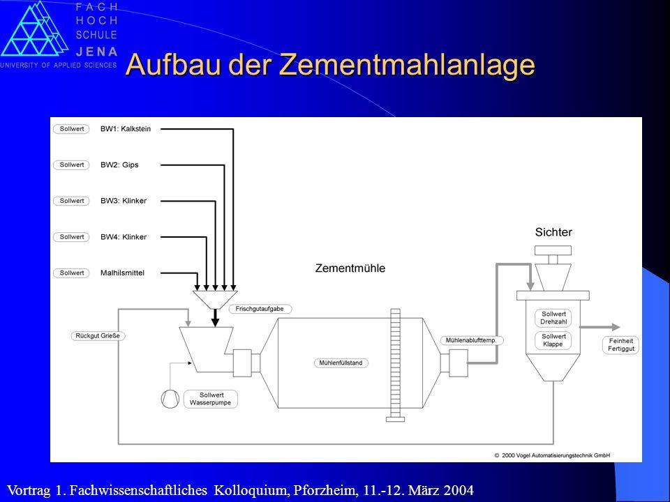 Aufbau der Zementmahlanlage Vortrag 1. Fachwissenschaftliches Kolloquium, Pforzheim, 11.-12. März 2004