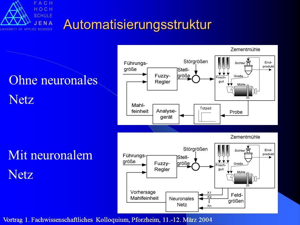 Automatisierungsstruktur Ohne neuronales Netz Mit neuronalem Netz Vortrag 1. Fachwissenschaftliches Kolloquium, Pforzheim, 11.-12. März 2004