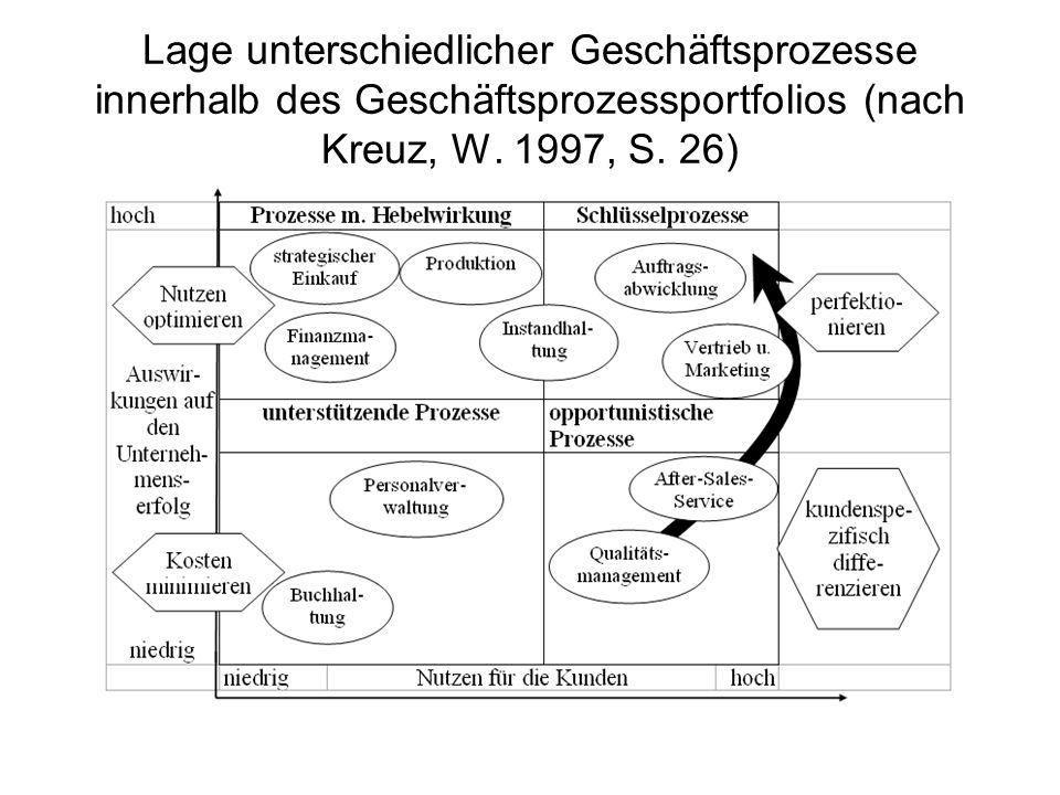 Lage unterschiedlicher Geschäftsprozesse innerhalb des Geschäftsprozessportfolios (nach Kreuz, W. 1997, S. 26)