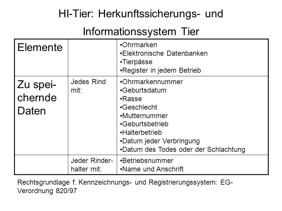 HI-Tier: Herkunftssicherungs- und Informationssystem Tier Rechtsgrundlage f. Kennzeichnungs- und Registrierungssystem: EG- Verordnung 820/97 Elemente