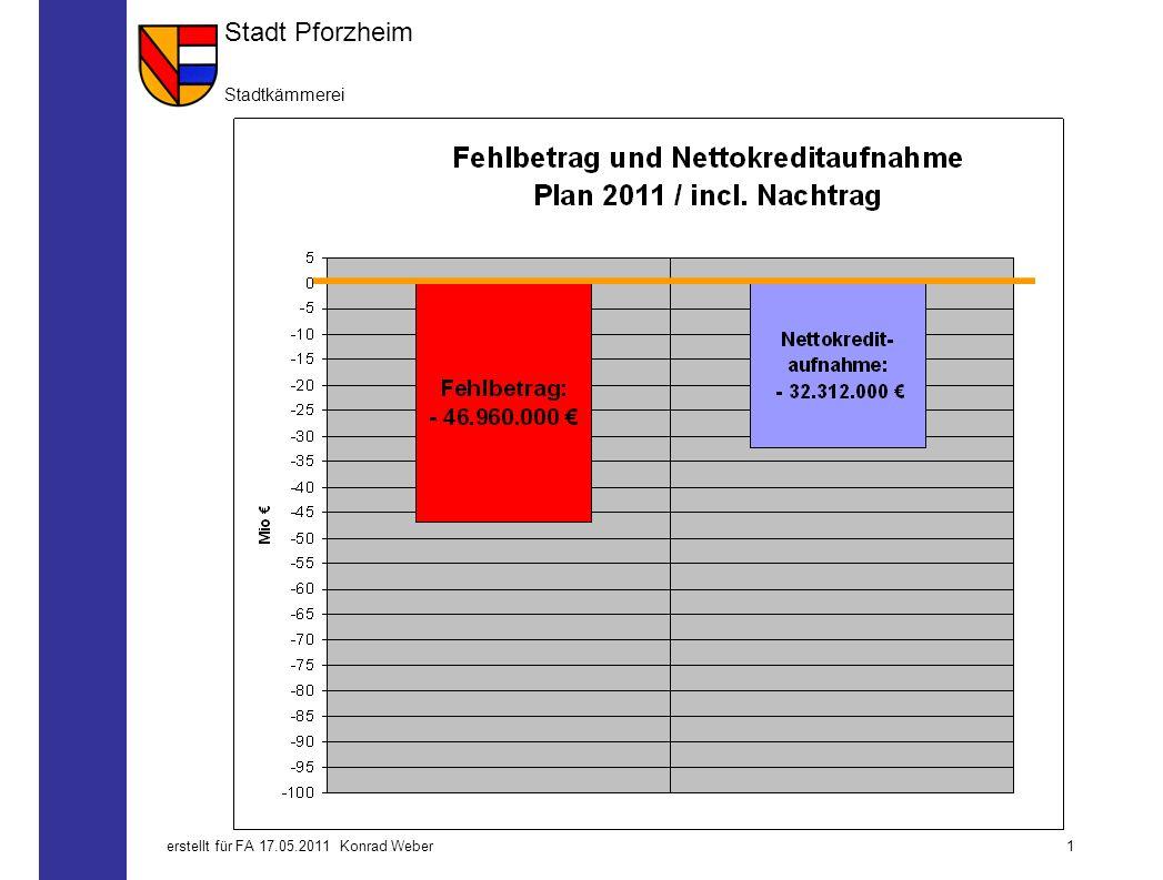Stadt Pforzheim Stadtkämmerei 0erstellt für FA 17.05.2011 Konrad Weber Bericht an das Regierungspräsidium 1. Quartal 2011 Auflage des RP gemäß Haushal