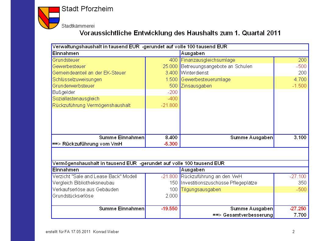 Stadt Pforzheim Stadtkämmerei 1erstellt für FA 17.05.2011 Konrad Weber