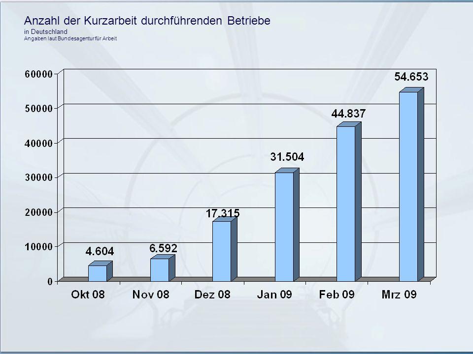 Anzahl der Kurzarbeit durchführenden Betriebe in Deutschland Angaben laut Bundesagentur für Arbeit