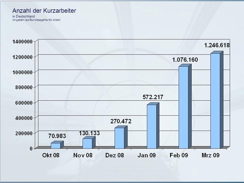 Anzahl der Kurzarbeiter in Deutschland Angaben laut Bundesagentur für Arbeit
