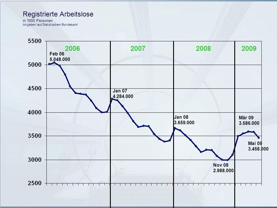 Registrierte Arbeitslose in 1000 Personen Angaben laut Statistischem Bundesamt 2006200720082009 Feb 06 5.048.000 Jan 07 4.284.000 Jan 08 3.659.000 Nov