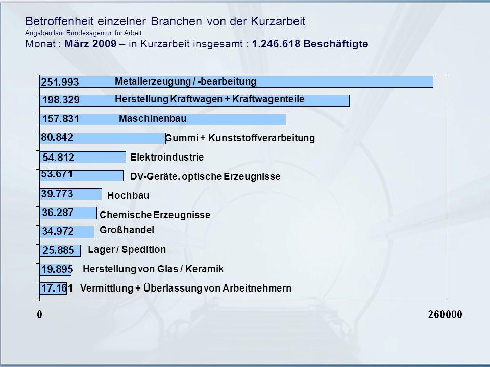 Betroffenheit einzelner Branchen von der Kurzarbeit Angaben laut Bundesagentur für Arbeit Monat : März 2009 – in Kurzarbeit insgesamt : 1.246.618 Besc