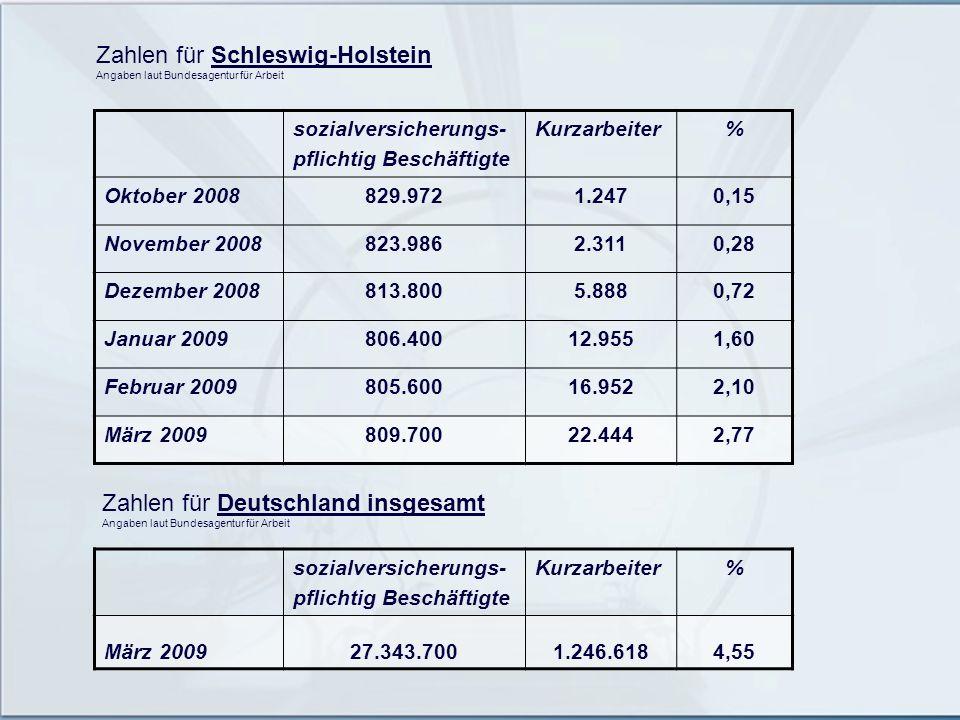 sozialversicherungs- pflichtig Beschäftigte Kurzarbeiter% Oktober 2008829.9721.2470,15 November 2008823.9862.3110,28 Dezember 2008813.8005.8880,72 Jan