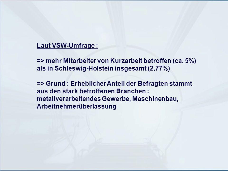 Laut VSW-Umfrage : => mehr Mitarbeiter von Kurzarbeit betroffen (ca. 5%) als in Schleswig-Holstein insgesamt (2,77%) => Grund : Erheblicher Anteil der