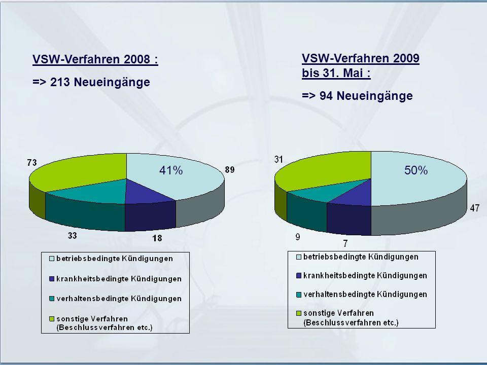 VSW-Verfahren 2008 : => 213 Neueingänge VSW-Verfahren 2009 bis 31. Mai : => 94 Neueingänge 41%50%