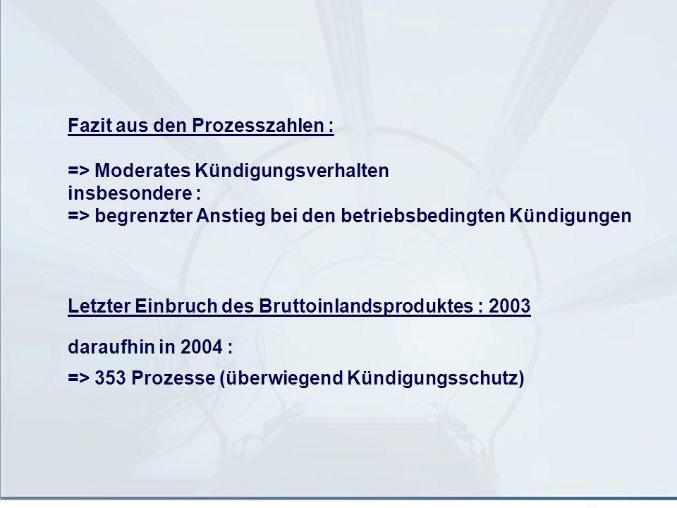 Fazit aus den Prozesszahlen : => Moderates Kündigungsverhalten insbesondere : => begrenzter Anstieg bei den betriebsbedingten Kündigungen Letzter Einb