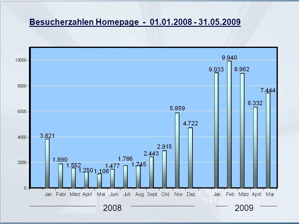 Besucherzahlen Homepage - 01.01.2008 - 31.05.2009 20082009