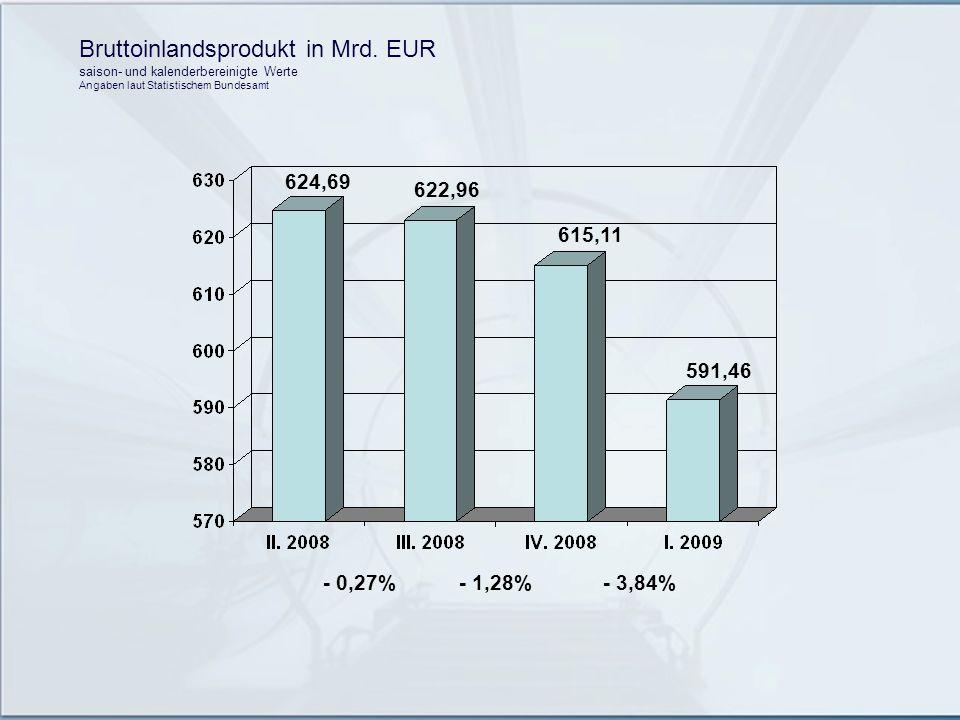 Bruttoinlandsprodukt in Mrd. EUR saison- und kalenderbereinigte Werte Angaben laut Statistischem Bundesamt 624,69 622,96 615,11 591,46 - 0,27%- 1,28%-