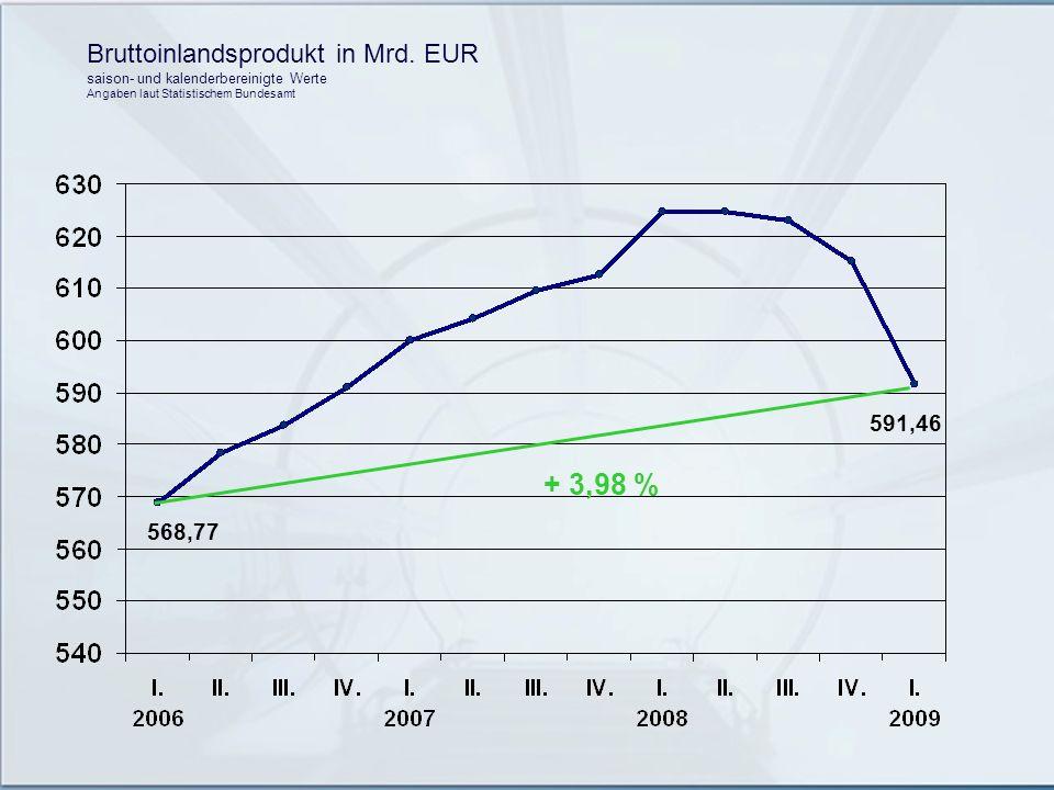Bruttoinlandsprodukt in Mrd. EUR saison- und kalenderbereinigte Werte Angaben laut Statistischem Bundesamt 568,77 591,46 + 3,98 %