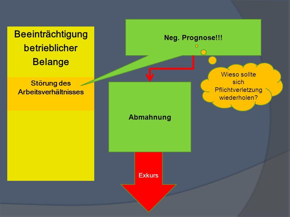 Beeinträchtigung betrieblicher Belange Störung des Arbeitsverhältnisses Kündigung keine Sanktion!!!Neg. Prognose!!! Abmahnung Exkurs Wieso sollte sich