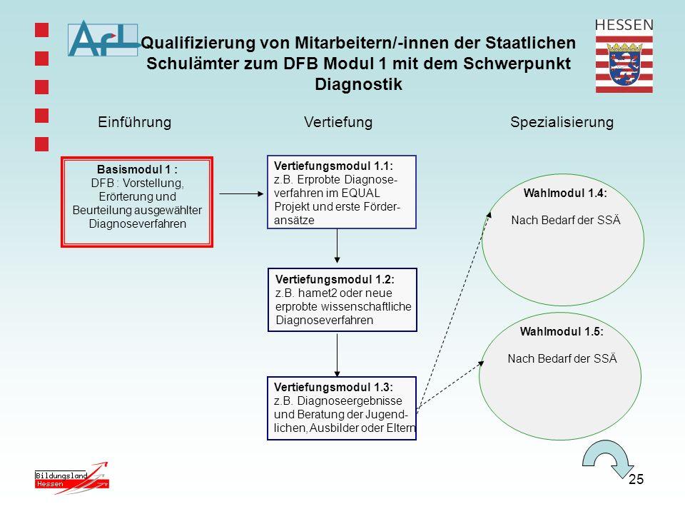 25 Qualifizierung von Mitarbeitern/-innen der Staatlichen Schulämter zum DFB Modul 1 mit dem Schwerpunkt Diagnostik Basismodul 1 : DFB : Vorstellung,