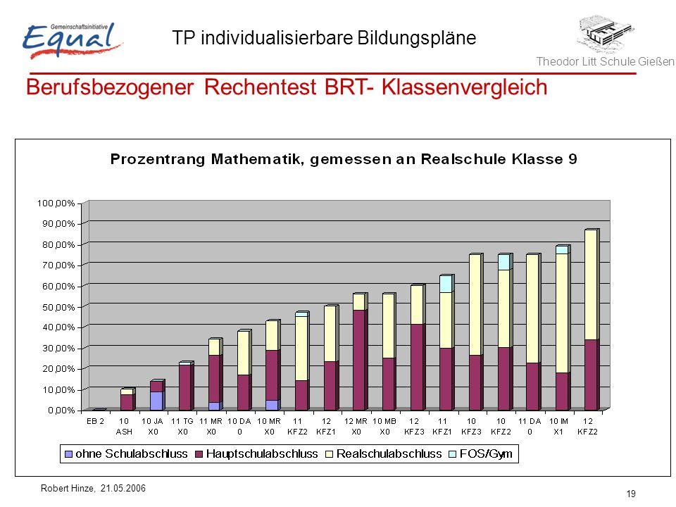 Theodor Litt Schule Gießen TP individualisierbare Bildungspläne Robert Hinze, 21.05.2006 19 Berufsbezogener Rechentest BRT- Klassenvergleich