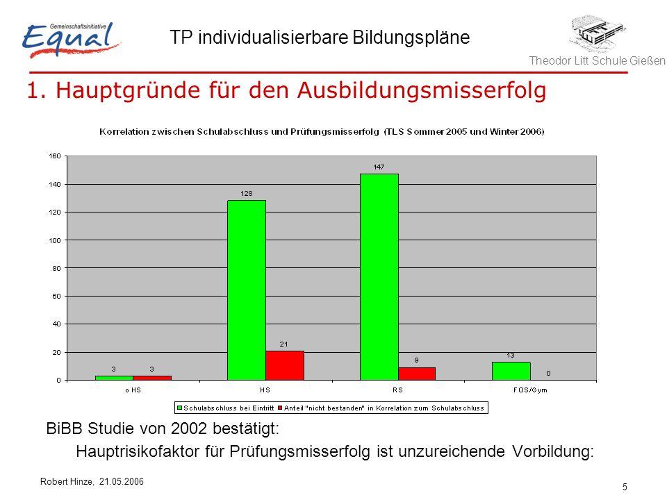 Theodor Litt Schule Gießen TP individualisierbare Bildungspläne Robert Hinze, 21.05.2006 5 BiBB Studie von 2002 bestätigt: Hauptrisikofaktor für Prüfungsmisserfolg ist unzureichende Vorbildung: 1.