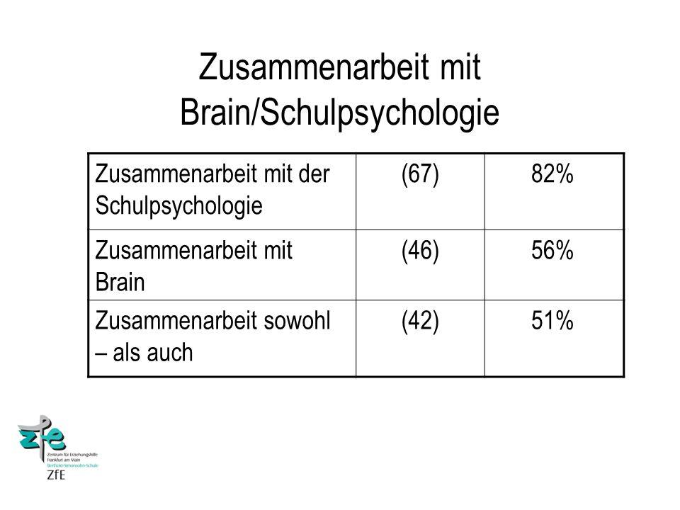Zusammenarbeit mit Brain/Schulpsychologie Zusammenarbeit mit der Schulpsychologie (67)82% Zusammenarbeit mit Brain (46)56% Zusammenarbeit sowohl – als auch (42)51%