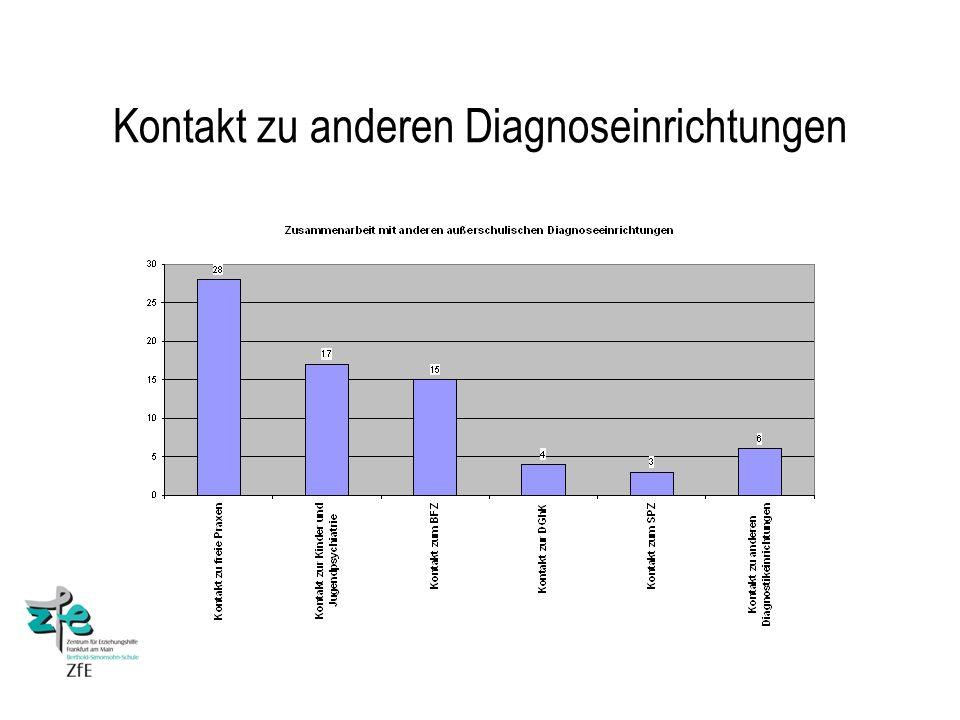 Kontakt zu anderen Diagnoseinrichtungen