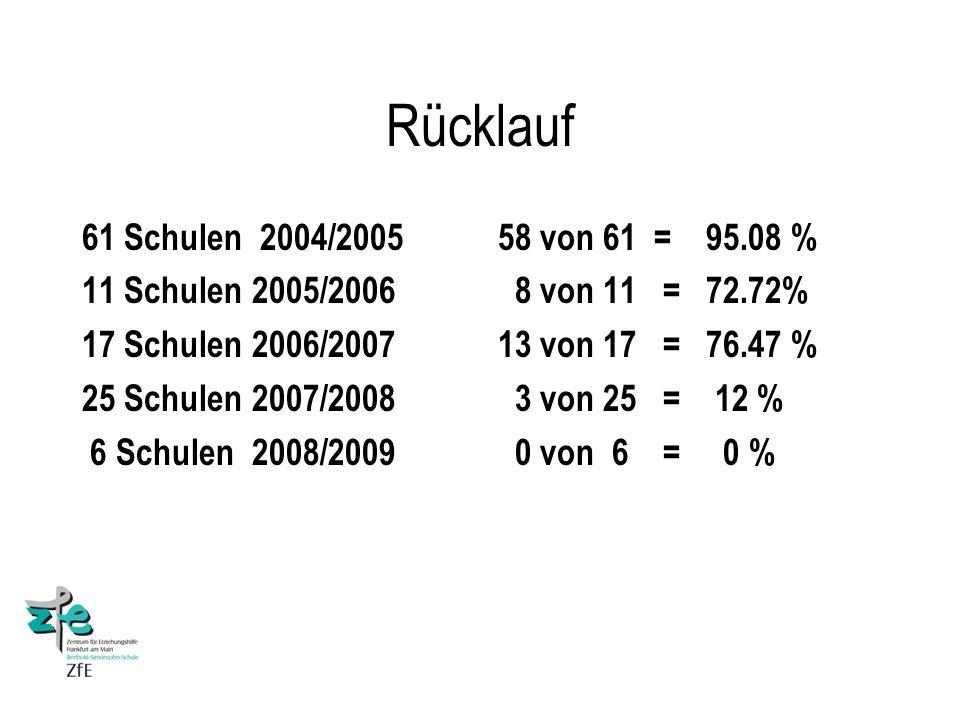 Rücklauf 61 Schulen 2004/2005 11 Schulen 2005/2006 17 Schulen 2006/2007 25 Schulen 2007/2008 6 Schulen 2008/2009 58 von 61 = 95.08 % 8 von 11 = 72.72% 13 von 17 = 76.47 % 3 von 25 = 12 % 0 von 6 = 0 %