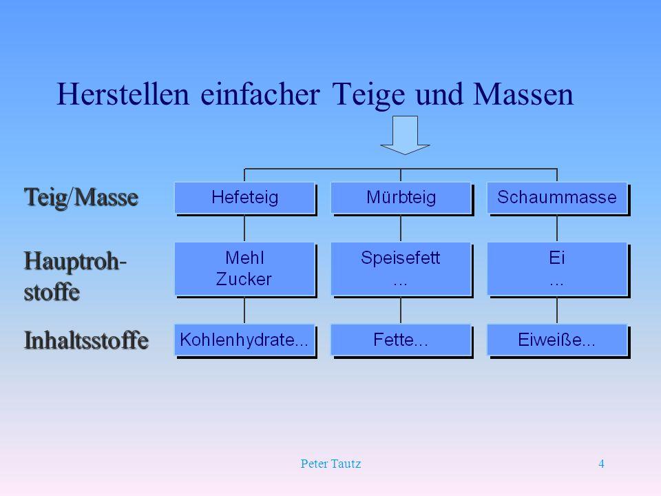 4 Herstellen einfacher Teige und Massen TeigMasse Teig/Masse Hauptroh Hauptroh-stoffe Inhaltsstoffe
