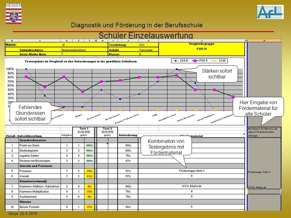 Hinze 22.6.2010 Diagnostik und Förderung in der Berufsschule Schüler Einzelauswertung Fehlendes Grundwissen sofort sichtbar Stärken sofort sichtbar Ko
