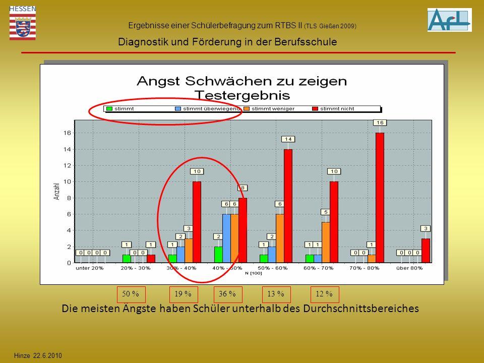 Hinze 22.6.2010 Diagnostik und Förderung in der Berufsschule Ergebnisse einer Schülerbefragung zum RTBS II (TLS Gießen 2009) Die meisten Ängste haben