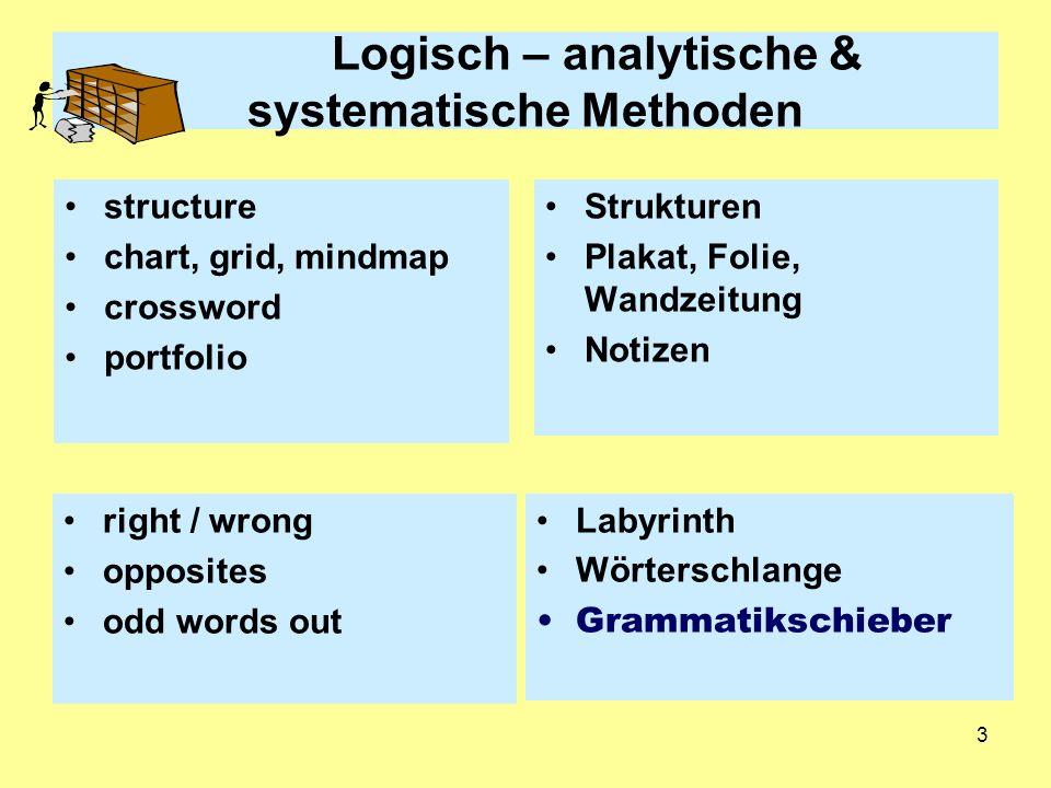 3 Logisch – analytische & systematische Methoden structure chart, grid, mindmap crossword portfolio Strukturen Plakat, Folie, Wandzeitung Notizen righ