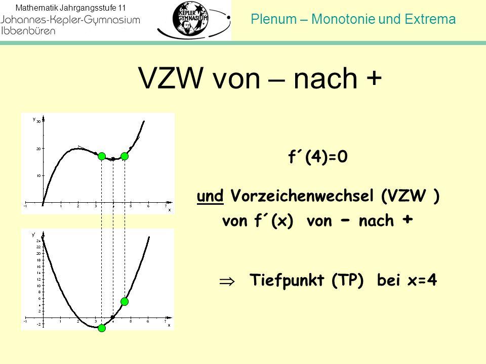 Plenum – Monotonie und Extrema Mathematik Jahrgangsstufe 11 VZW von – nach + f´(4)=0 und Vorzeichenwechsel (VZW ) von f´(x) von - nach + Tiefpunkt (TP