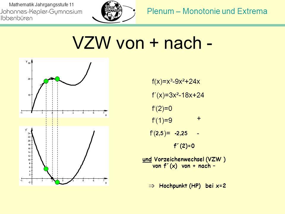 Plenum – Monotonie und Extrema Mathematik Jahrgangsstufe 11 VZW von + nach - f(x)=x³-9x²+24x f´(x)=3x²-18x+24 f(2)=0 f(1)=9 f( )= + - 2,5-2,25 f´(2)=0