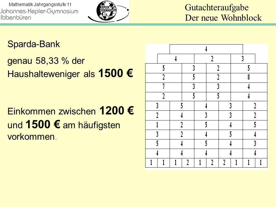 Mathematik Jahrgangsstufe 11 Gutachteraufgabe Sparda-Bank genau 58,33 % der Haushalteweniger als 1500 Einkommen zwischen 1200 und 1500 am häufigsten vorkommen.