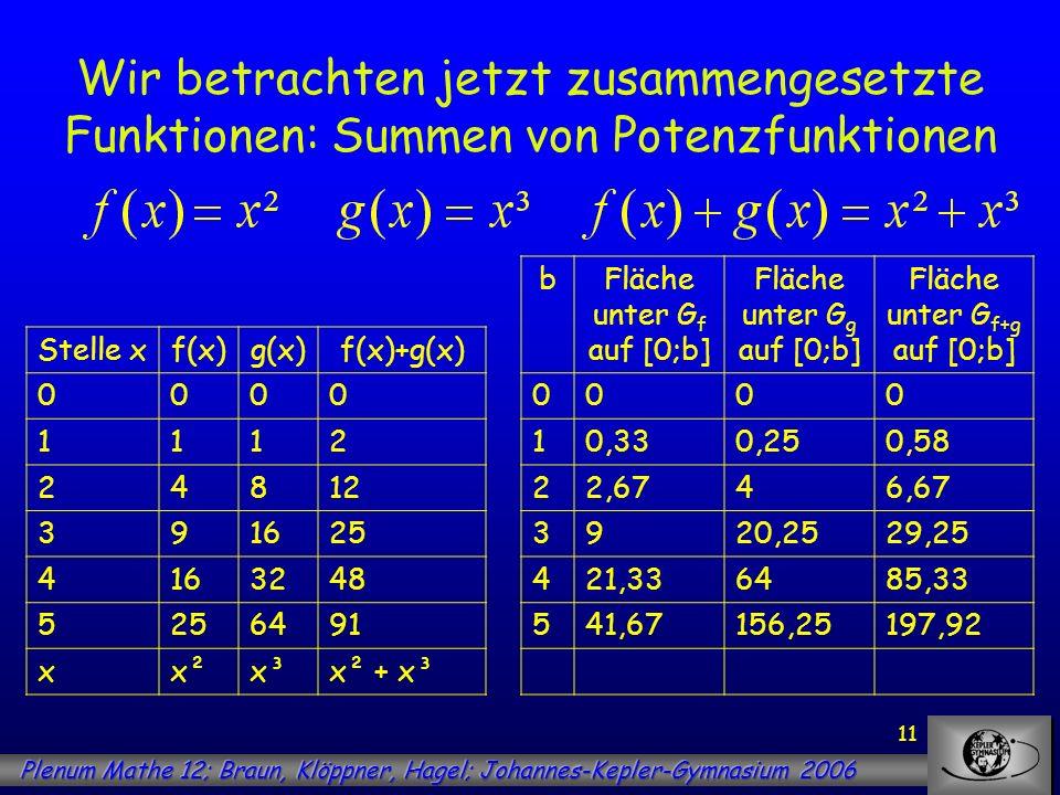 11 Wir betrachten jetzt zusammengesetzte Funktionen: Summen von Potenzfunktionen Stelle xf(x)g(x)f(x)+g(x) 0000 1112 24812 391625 4163248 5256491 xx²x