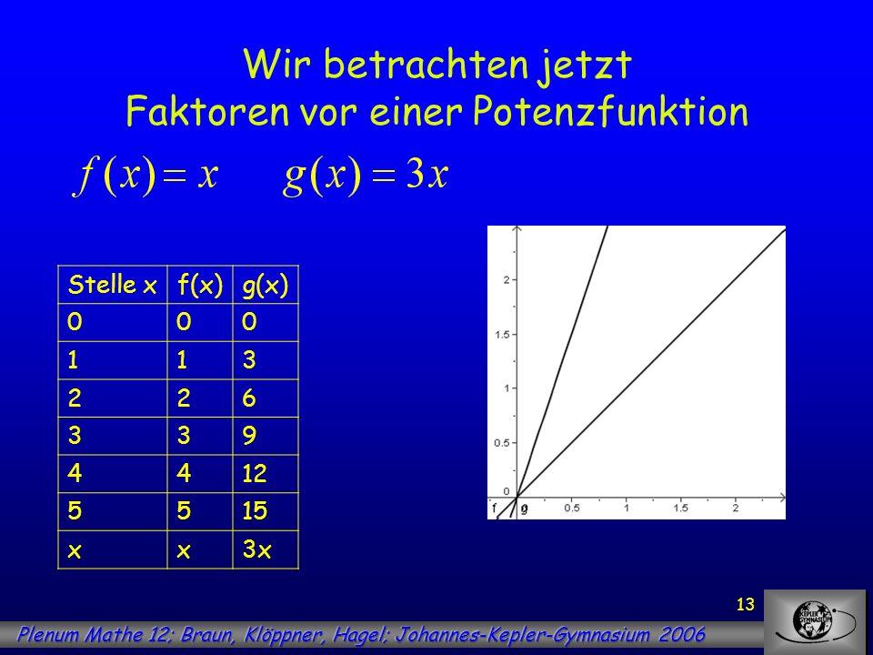 14 Wir betrachten jetzt Faktoren vor einer Potenzfunktion Stelle xf(x)g(x) 000 113 226 339 4412 5515 xx3x bFläche unter G f auf [0;b] Fläche unter G g auf [0;b] 000 10,51,5 226 34,513,5 4824 512,537,5