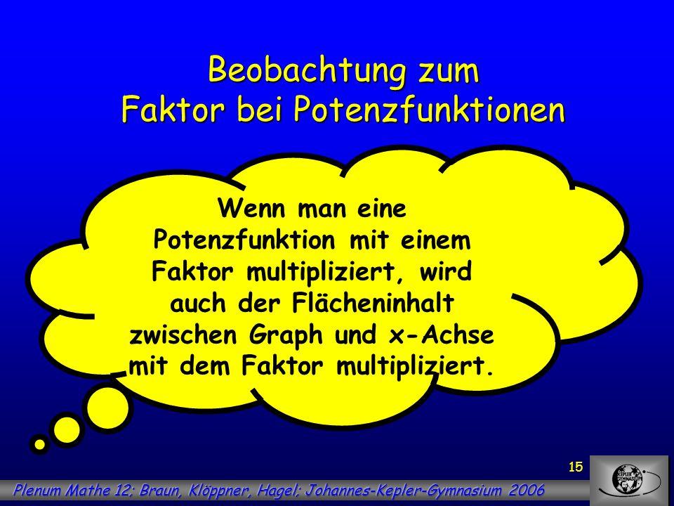 15 Beobachtung zum Faktor bei Potenzfunktionen Wenn man eine Potenzfunktion mit einem Faktor multipliziert, wird auch der Flächeninhalt zwischen Graph