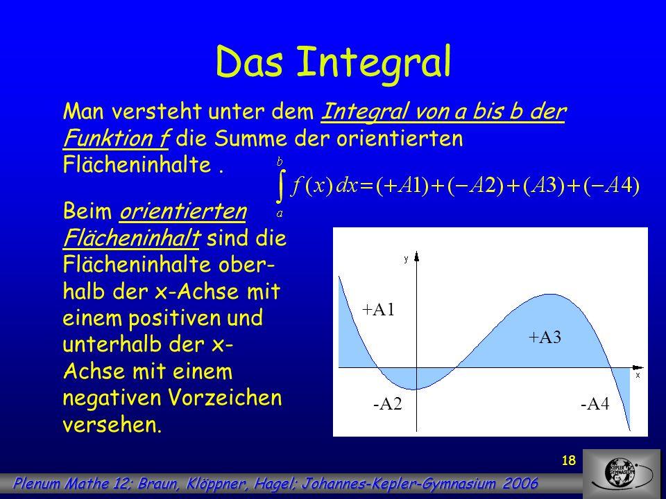 18 Das Integral Man versteht unter dem Integral von a bis b der Funktion f die Summe der orientierten Flächeninhalte. Beim orientierten Flächeninhalt