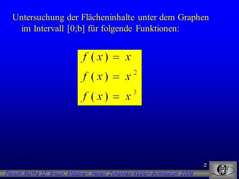 2 Untersuchung der Flächeninhalte unter dem Graphen im Intervall [0;b] für folgende Funktionen: