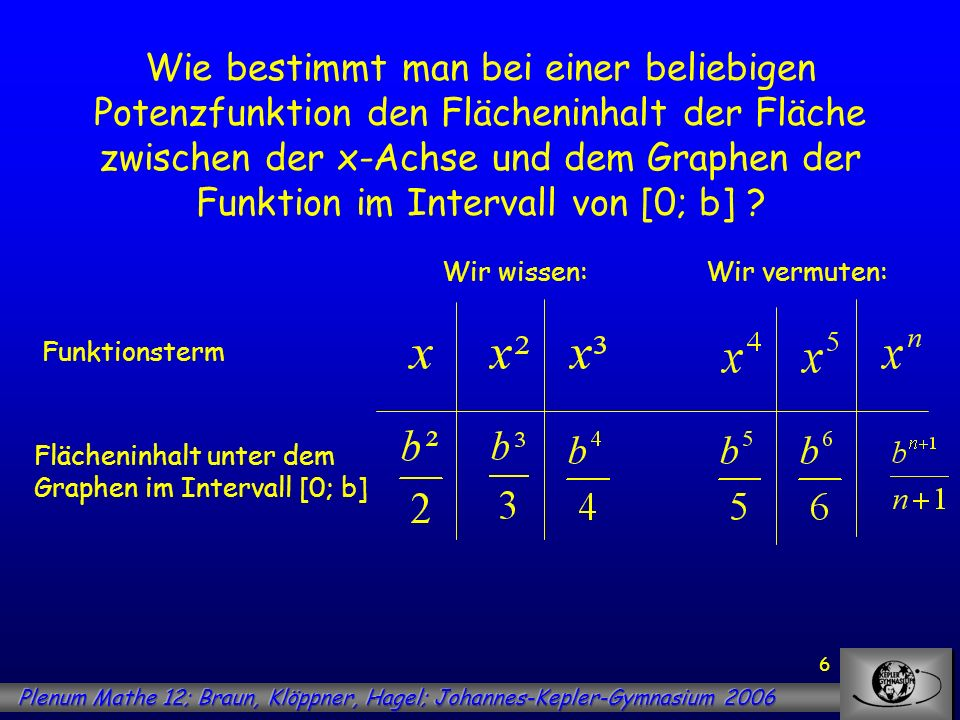6 Wie bestimmt man bei einer beliebigen Potenzfunktion den Flächeninhalt der Fläche zwischen der x-Achse und dem Graphen der Funktion im Intervall von