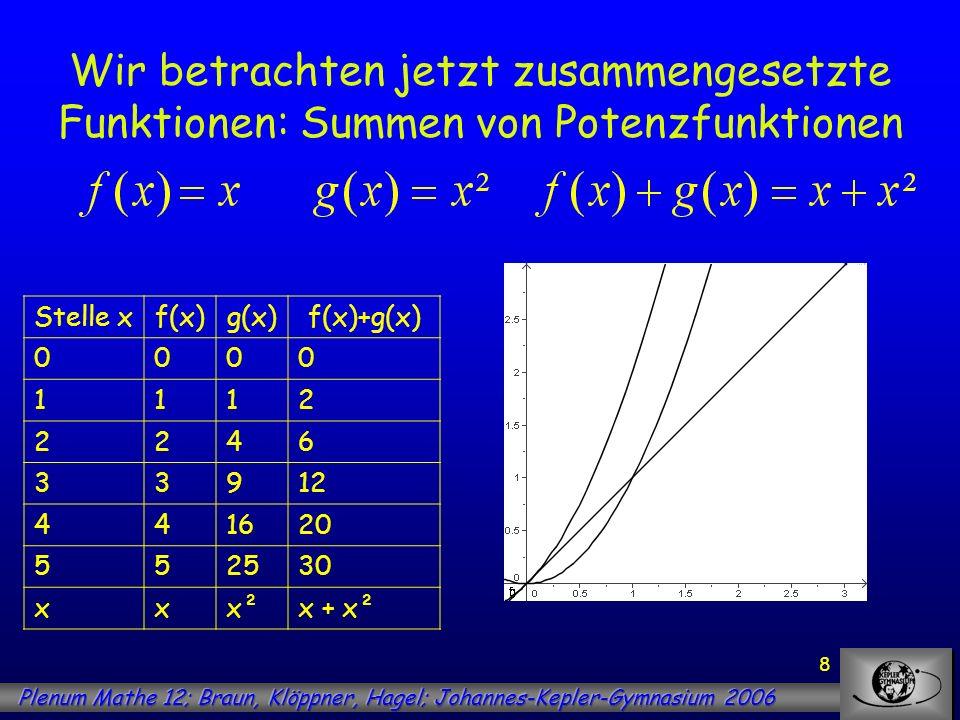 9 Wir betrachten jetzt zusammengesetzte Funktionen: Summen von Potenzfunktionen Stelle xf(x)g(x)f(x)+g(x) 0000 1112 2246 33912 441620 552530 xxx²x + x² bFläche unter G f auf [0;b] Fläche unter G g auf [0;b] Fläche unter G f+g auf [0;b] 0000 10,50,330,83 222,674,67 34,5913,5 4821,3329,33 512,541,6754,17