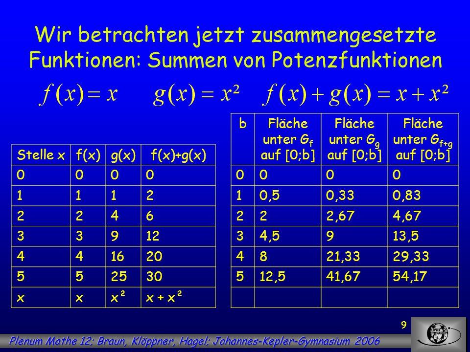 10 Wir betrachten jetzt zusammengesetzte Funktionen: Summen von Potenzfunktionen Stelle xf(x)g(x)f(x)+g(x) 0000 1112 24812 392736 4166480 525125150 xx²x³x² + x³