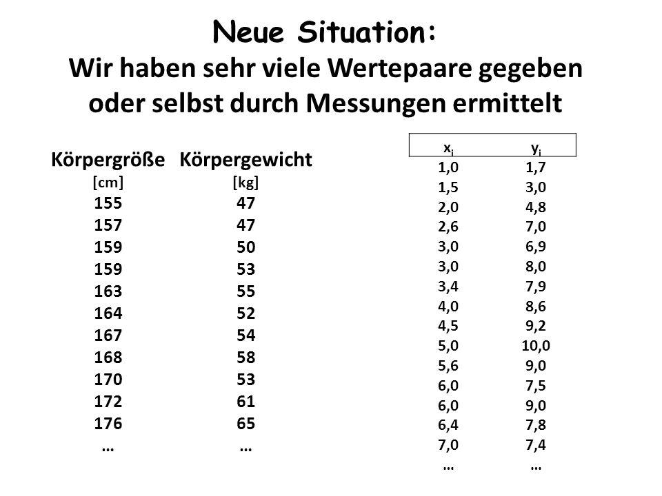 Neue Situation: Wir haben sehr viele Wertepaare gegeben oder selbst durch Messungen ermittelt Körpergröße [cm] Körpergewicht [kg] 15547 15747 15950 15