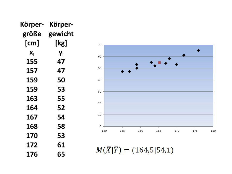 Körper- größe [cm] x i Körper- gewicht [kg] y i 15547 15747 15950 15953 16355 16452 16754 16858 17053 17261 17665