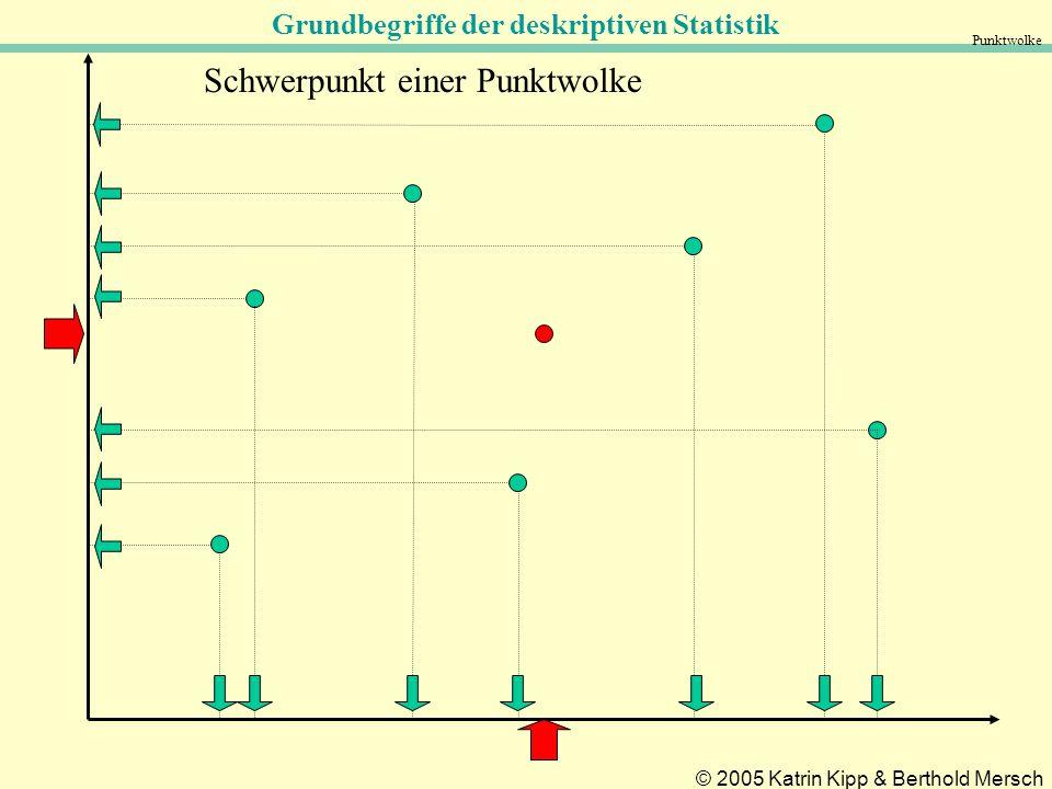 Grundbegriffe der deskriptiven Statistik © 2005 Katrin Kipp & Berthold Mersch Punktwolke Schwerpunkt einer Punktwolke