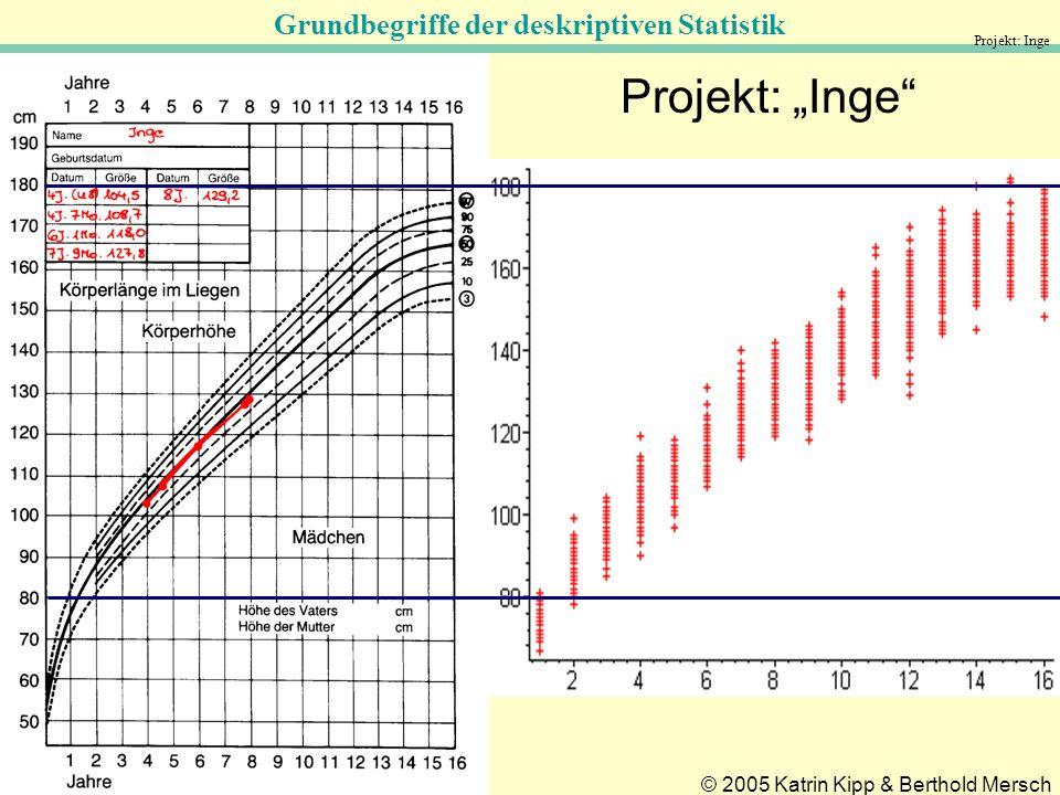 Grundbegriffe der deskriptiven Statistik © 2005 Katrin Kipp & Berthold Mersch Projekt: Inge
