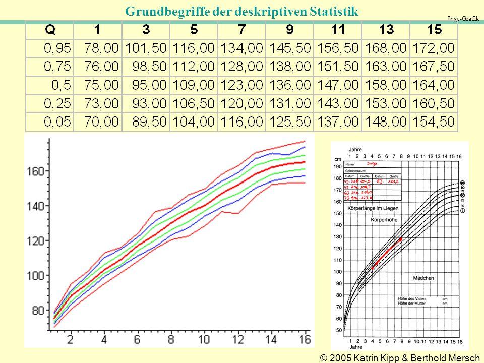 Grundbegriffe der deskriptiven Statistik © 2005 Katrin Kipp & Berthold Mersch Inge-Grafik