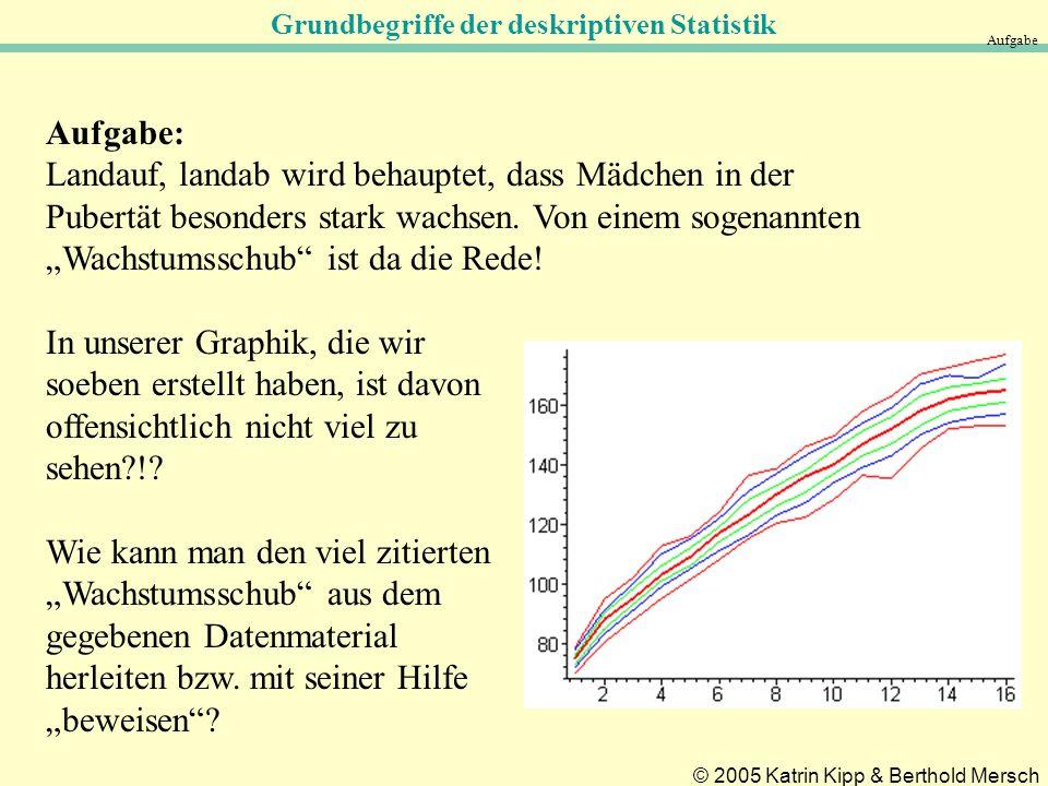 Grundbegriffe der deskriptiven Statistik © 2005 Katrin Kipp & Berthold Mersch Aufgabe Aufgabe: Landauf, landab wird behauptet, dass Mädchen in der Pubertät besonders stark wachsen.