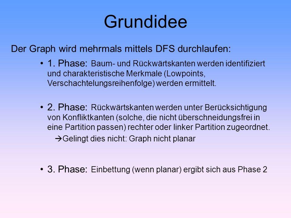 Grundidee Der Graph wird mehrmals mittels DFS durchlaufen: 1.
