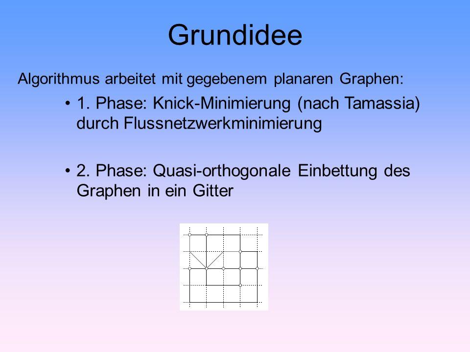 Grundidee Algorithmus arbeitet mit gegebenem planaren Graphen: 1.