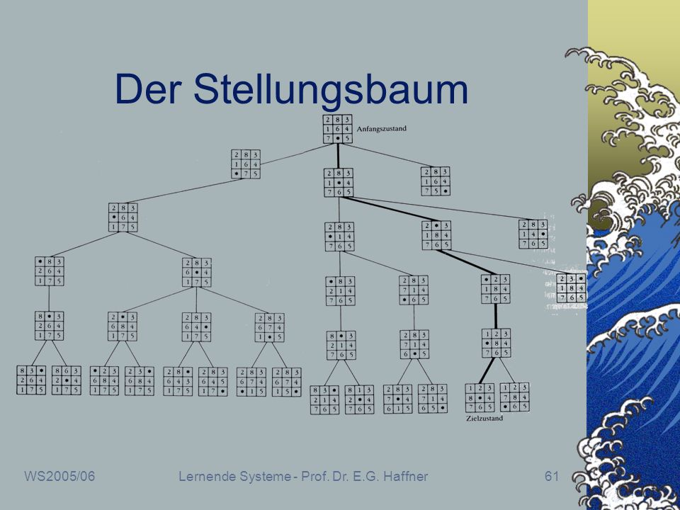 WS2005/06Lernende Systeme - Prof. Dr. E.G. Haffner61 Der Stellungsbaum
